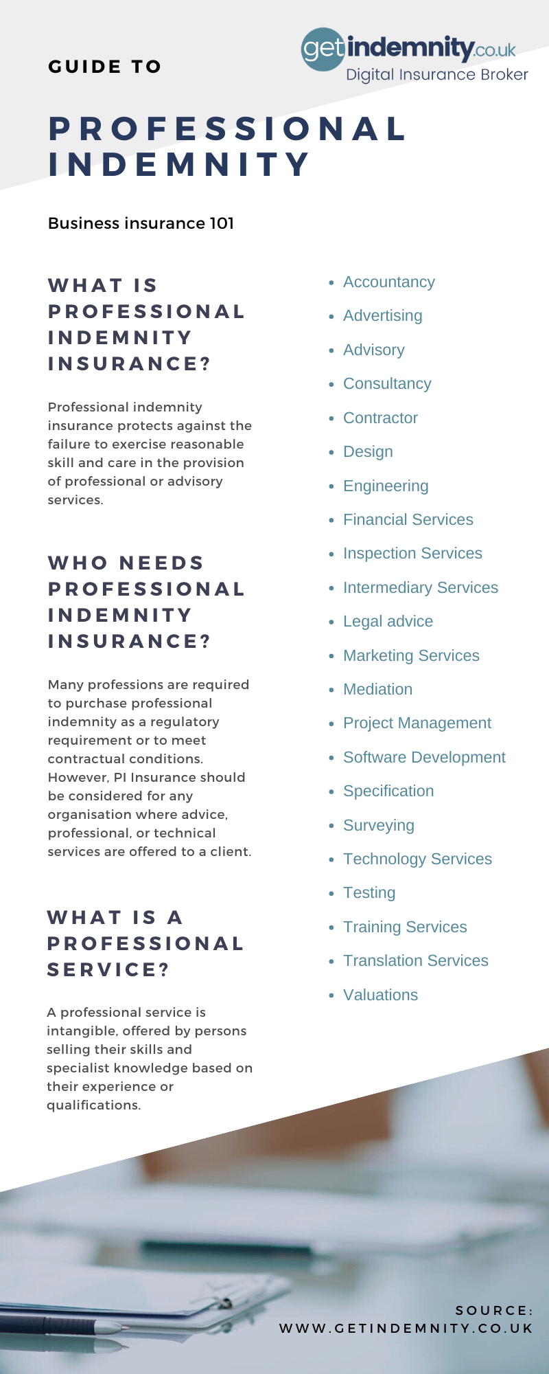 What Professional Indemnity Insurance? Infographic for Small Business