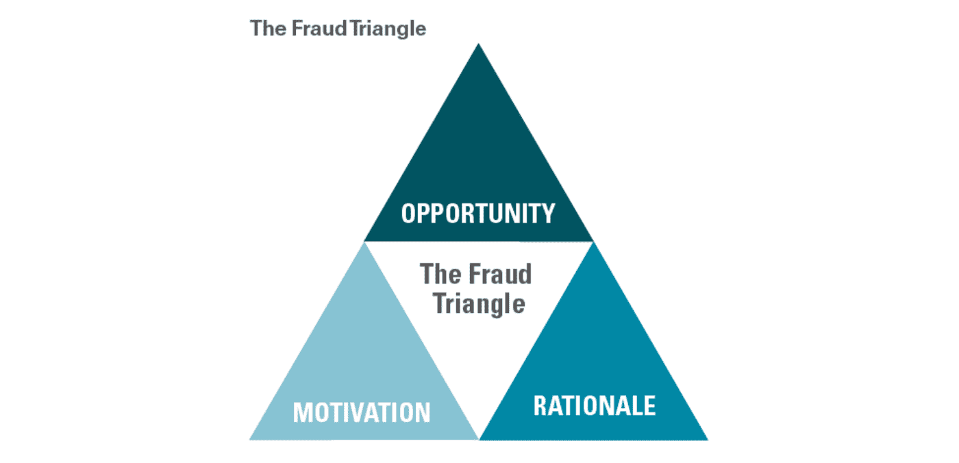 The business fraud triangle