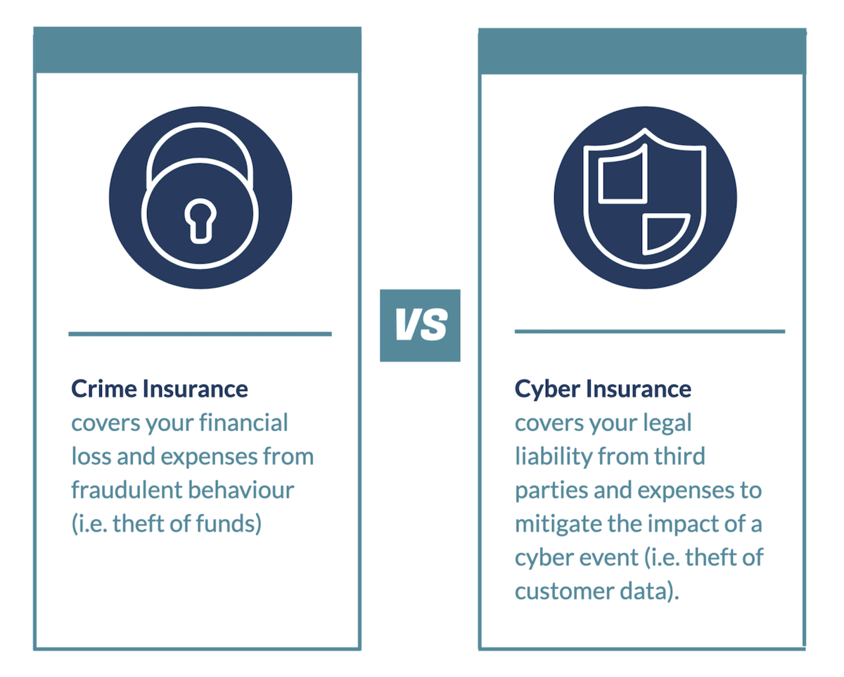 Crime insurance definition vs cyber insurance definition
