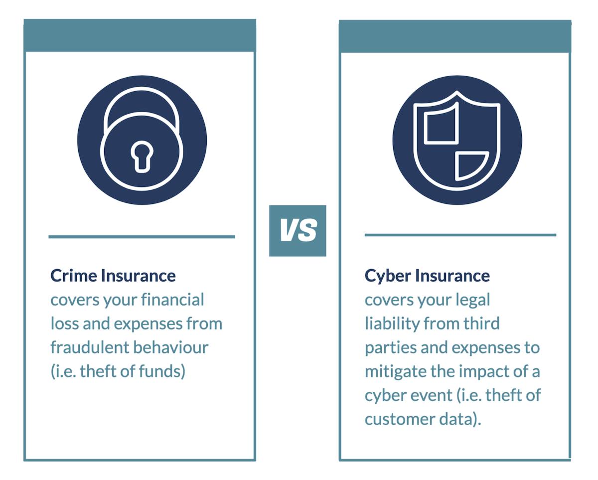 Crime insurance definition vs cyber insurance definition