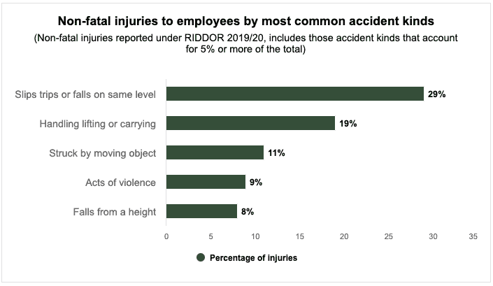 Health and safety risk report from HSE