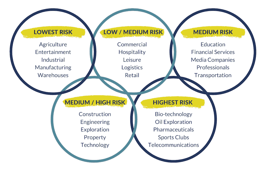 Directors and officers insurance definition exposure by industry