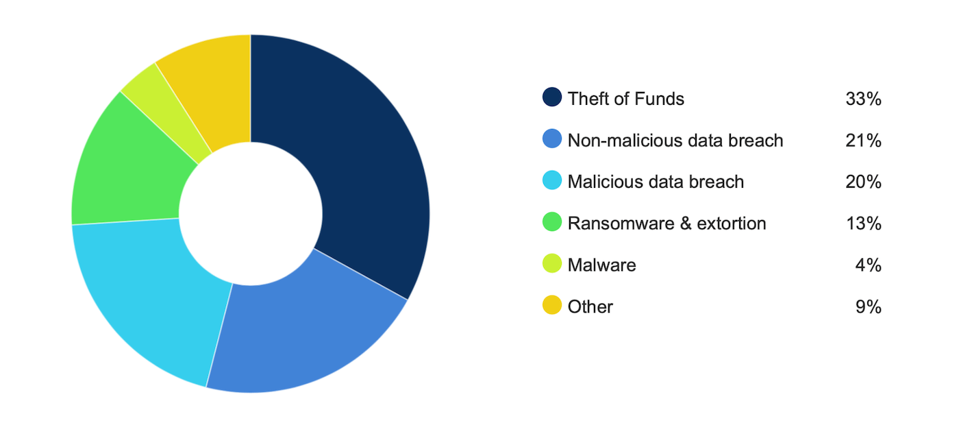 CFC Cyber Claims Data