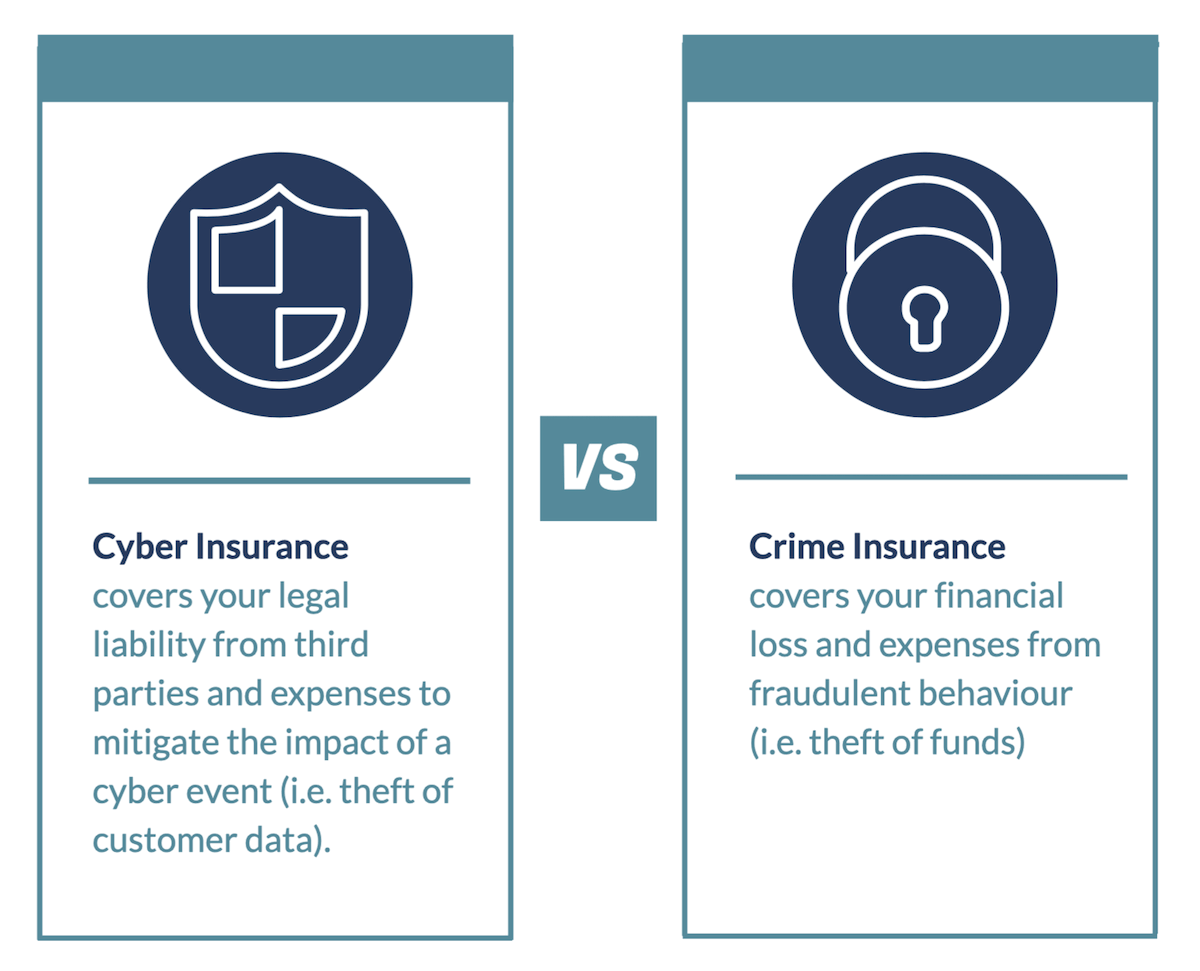 Cyber insurance definition vs crime insurance definition