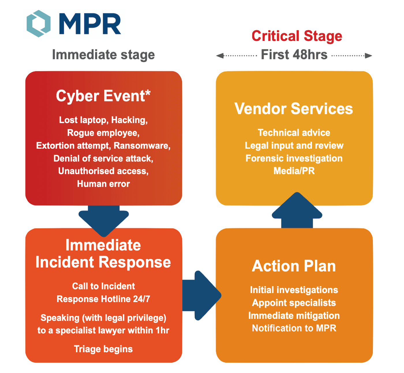 MPR cyber insurance incident response